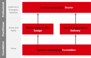Service Automation Certifications and Examination Scheme