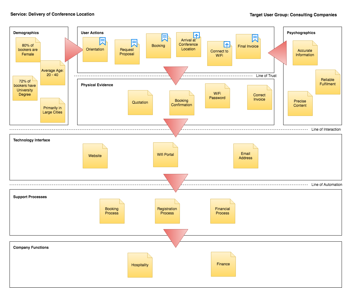 Completed Service Automation Blueprint | Service Automation Framework
