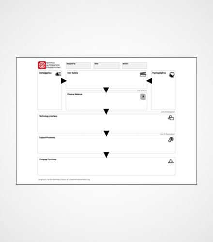 Service Automation Blueprint | Service Automation Framework