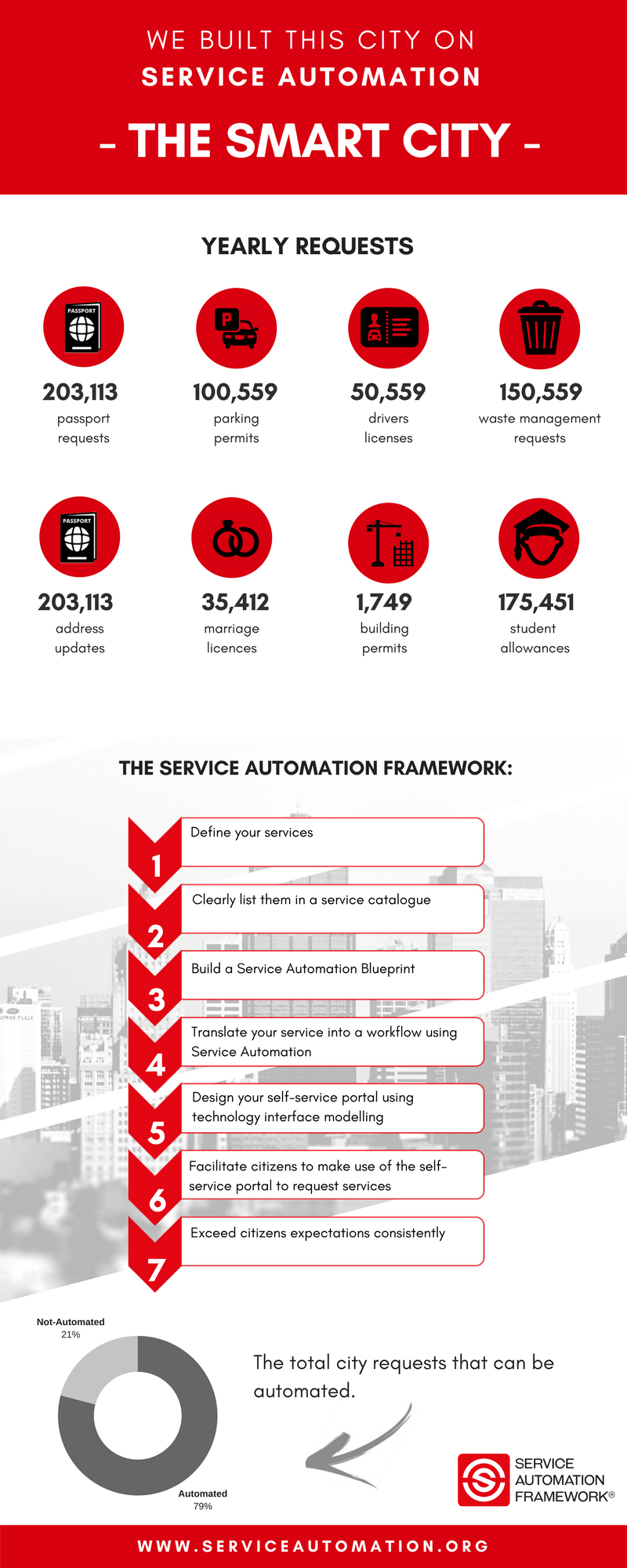 Smart Cities are built on Service Automation