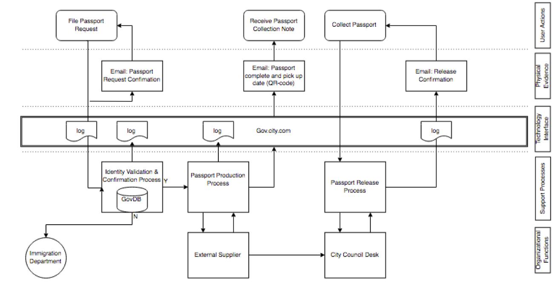 Smart City Passport Process | Service Automation