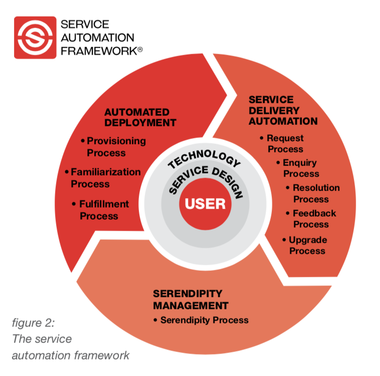The Service Automation Framework