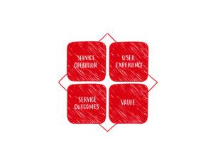 Service Concept Explained